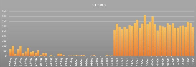 2020 Vision 10K Spotify Streams
